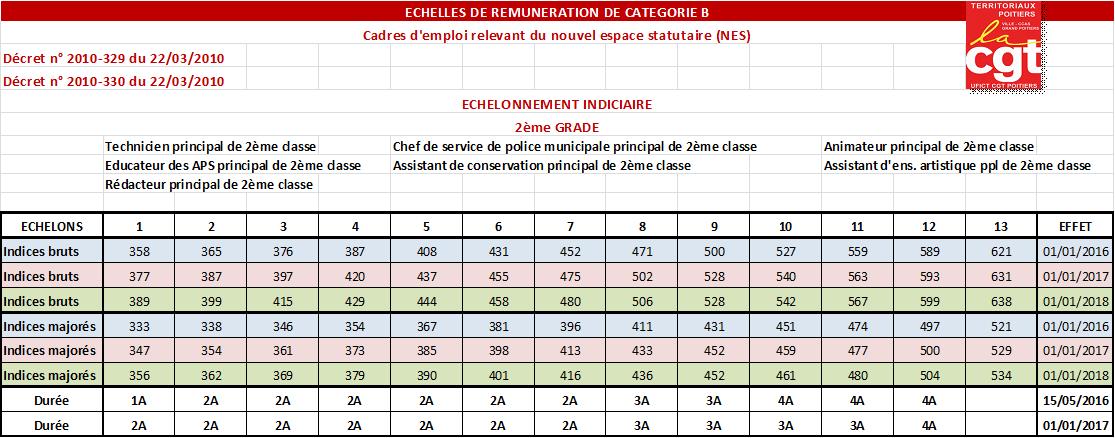 Grille de r mun ration cat gorie b nes - Grille echelon categorie c ...